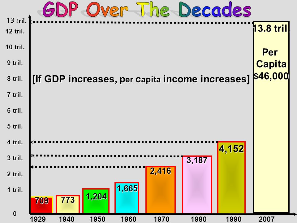 [If GDP increases, per capita income increases]